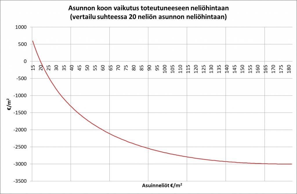 Mallin antama ennuste asunnon koon vaikutuksesta toteutuneeseen neliöhintaan, kun vertailukohtana on 20 neliön asunnosta keskimäärin saatu myyntihinta.