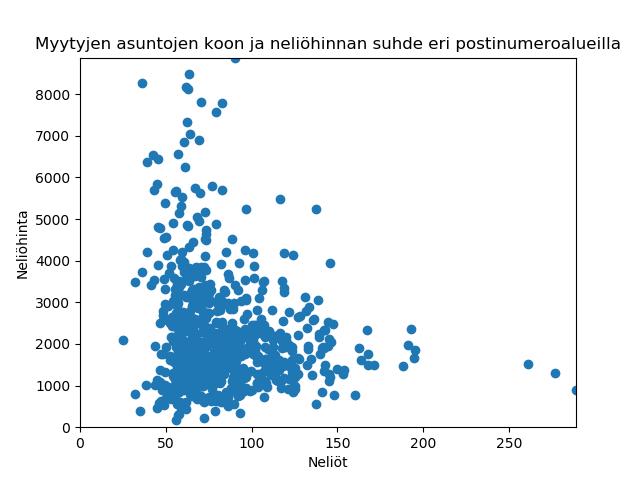 Keskimääräisen neliöhinnan ja myytyjen asuntojen keskikoon suhde Suomen eri postinumeroalueilla.
