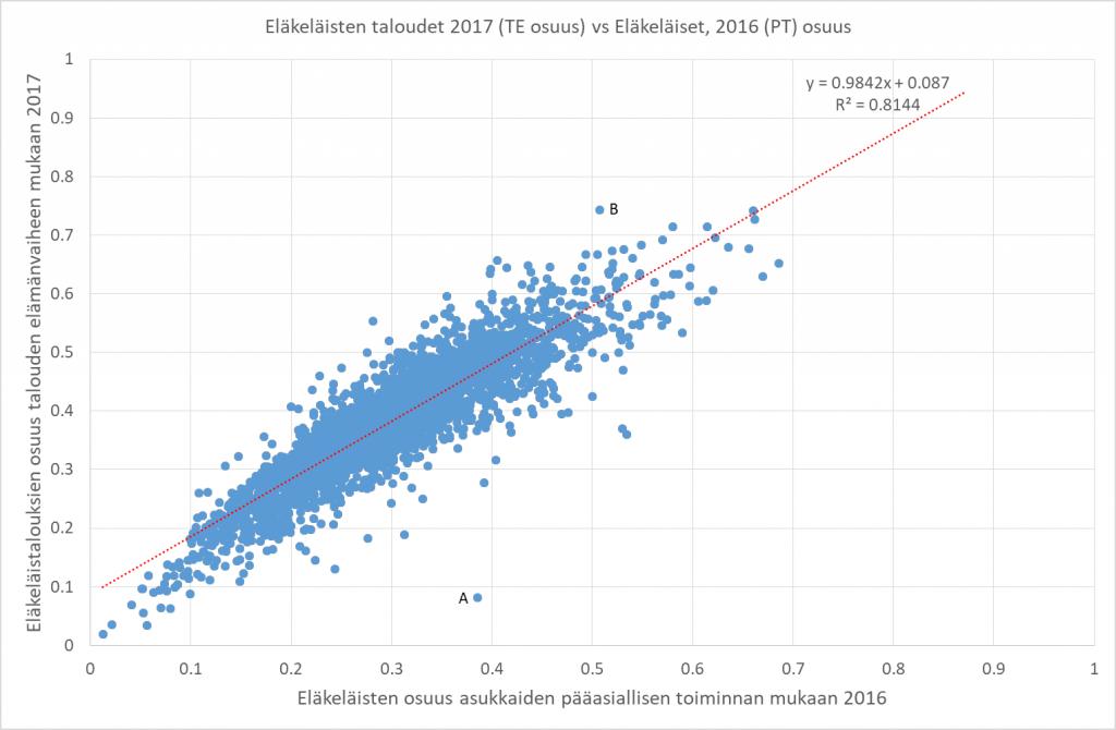 Eläkeläisten osuutta voidaan mitata usealla mittarilla. Esimerkki havainnollistaa tekoälyn etiikkaan liittyviä kysymyksiä huolellisuudesta mallin rakentamisessa.