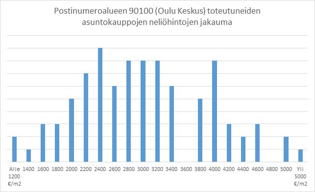 Oulun asuntokauppojen neliöhintojen tarkastelu paljastaa hinta-ankkurien olemassaolon.