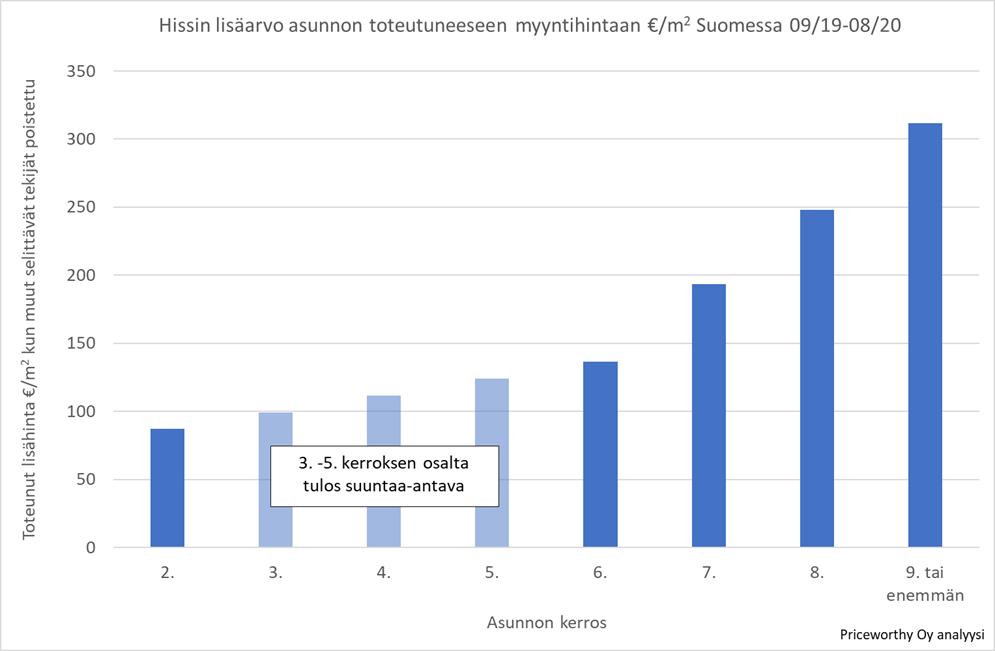 Kannattaako hissiremontti? Hissin vaikutus toteutuneeseen myyntihintaan Suomessa 9/2019-8/2020.